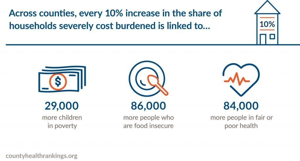 INFOGRAPHIC: Across counties, every 10% increase in the share of households severely cost burdened is linked to 29,000 more children in poverty, 86,000 more people who are food insecure, and 84,000 more people in fair or poor health.