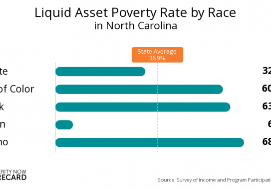liquid-asset-poverty-rate-byrace-in-37